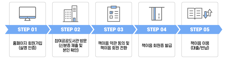 STEP01 홈페이지 회원가입(실명 인증). STEP02 참여 공공도서관 방문(신분증 제출 및 본인인증). STEP03 책이음 약관 동의 및 실명확인. STEP04 책이음 회원증 발급. STEP05 책이음(대출/반납)이용.