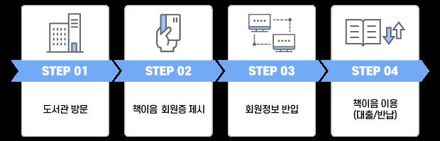STEP01 도서관 방문. STEP02 책이음 회원증 제시. STEP03 회원정보 반입. STEP04 책이음(대출/반납)이용.